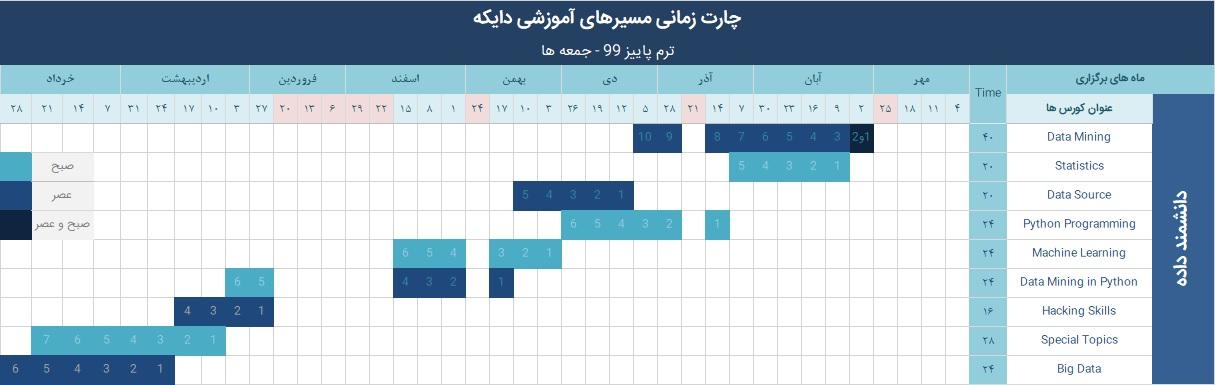 زمانبندی مسیر دانشمند داده پاییز 99